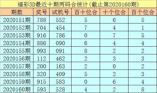 2020161期秀才福彩3D推荐:直选关注奇奇偶