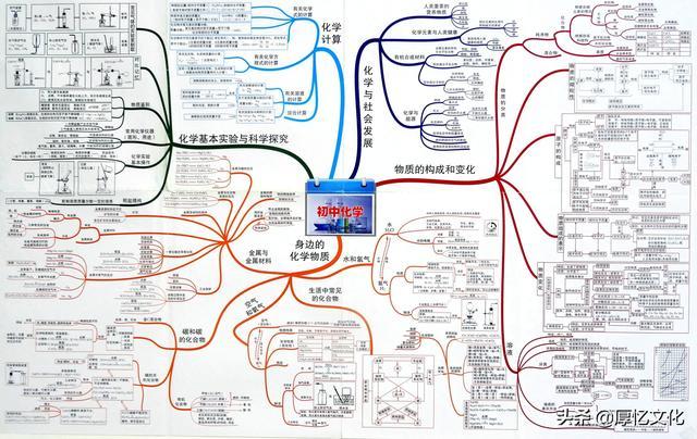 「停课不停学」思维导图—初中化学全部知识点总结,高清可打印