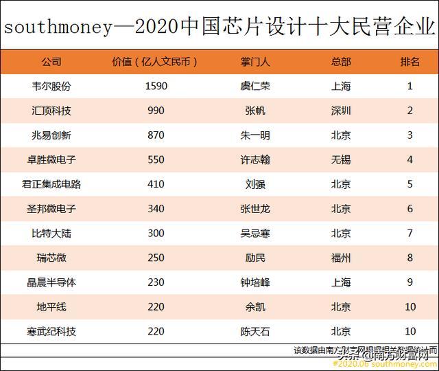 中国芯片公司排名,你不会只知道中芯国际吧!
