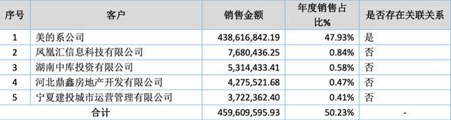 「新鼎资本研究」新三板优质企业之九十五——美的物业
