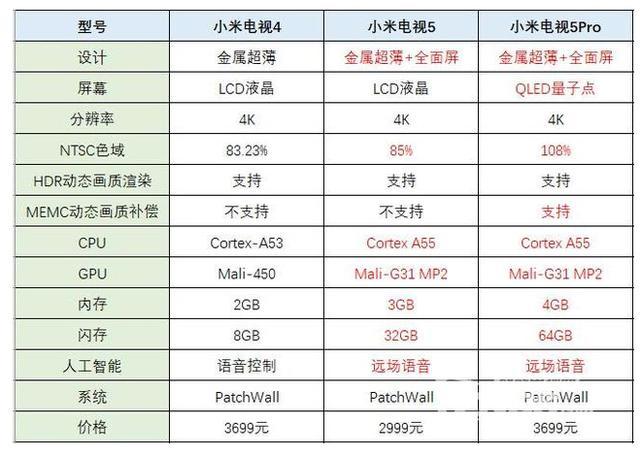 小米电视4、小米电视5、小米电视5 Pro对比,哪款更值得买?