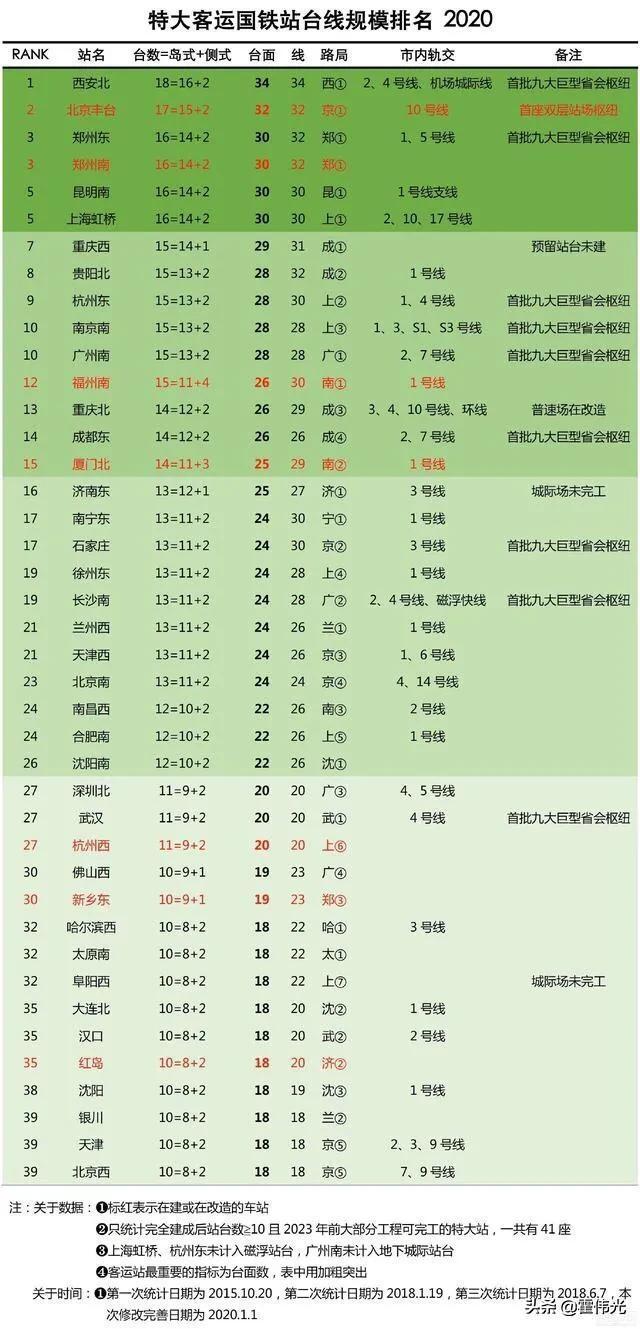 中国10大最大的火车站 第一有1629个足球场大