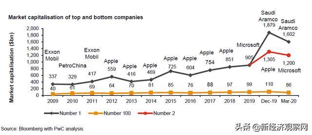 2020年全球市值百强发布:微软和苹果让出榜首,阿里和腾讯进十强