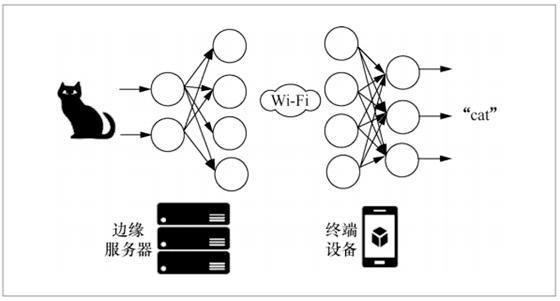 AI 与边缘计算结合的双向优化