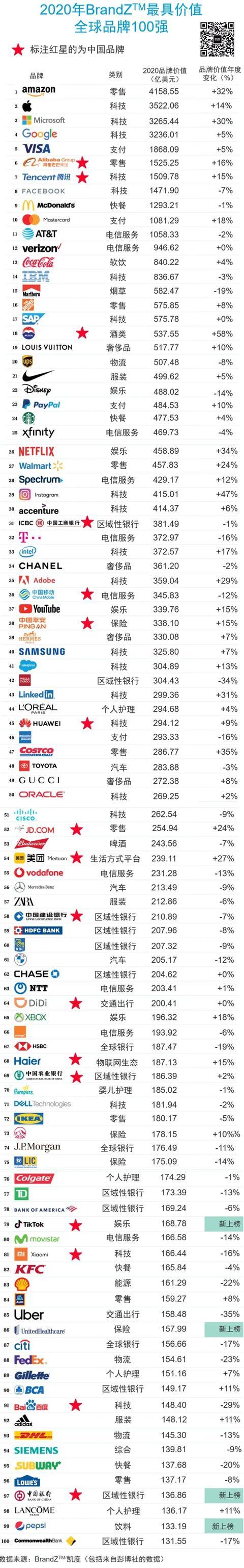 BrandZ全球品牌价值百强榜出炉,茅台、美团和抖音令人惊喜?