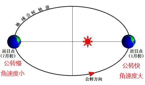 地球自转和公转有什么区别_高三网