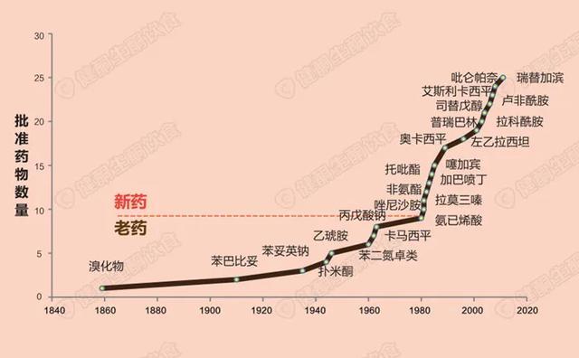 生酮饮食的历史起源:百年发展历程,你知道多少?