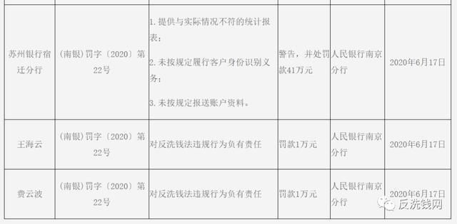 苏州银行反洗钱不力遭央行处罚