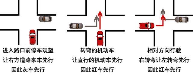 无灯十字路口相撞责任怎么划分?