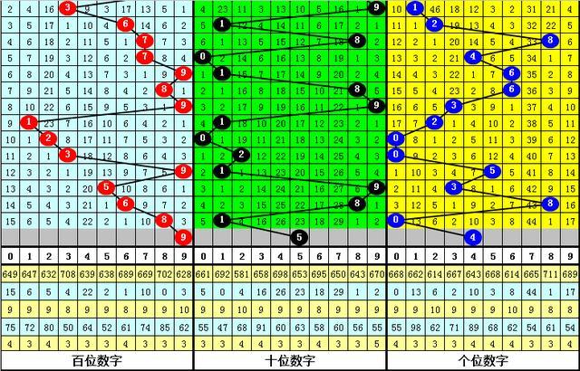 福彩3D四叔2020163期:跨度与上期相比下降,注意5,金胆4