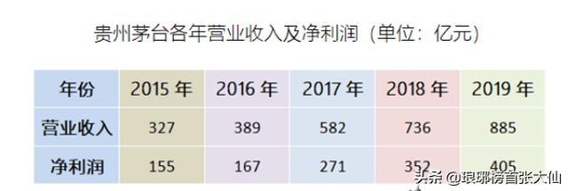 """贵州茅台股价再次面临""""创新高""""的挑战,还值得投资吗?"""