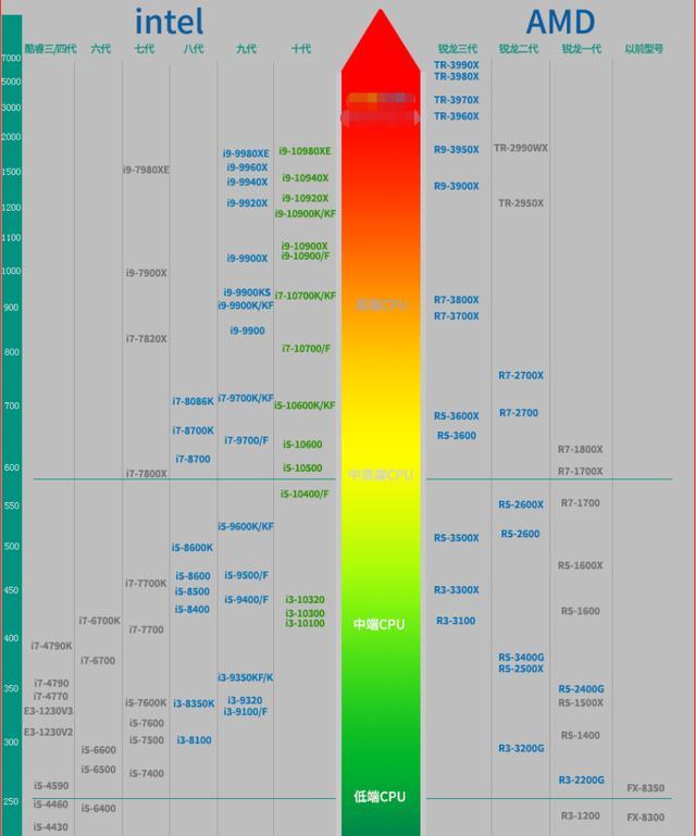 2020年最新桌面CPU天梯图!收录英特尔10代酷睿、AMD全系处理器