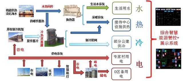 核能综合利用+智慧能源,山东核电综合能源项目有望年底投运
