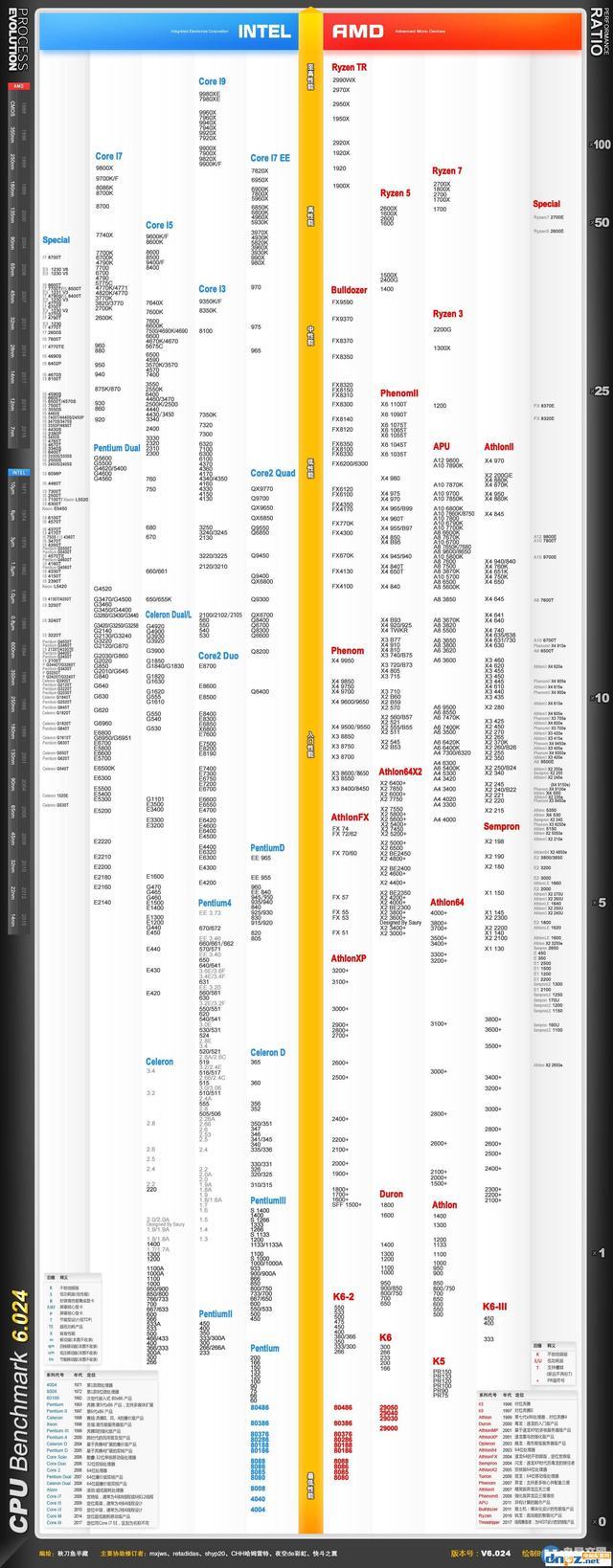 CPU性能排行天梯图2019 CPU天梯图2019年9月最新版_... _脚本之家