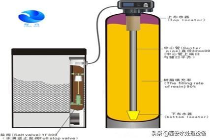 自制軟化水