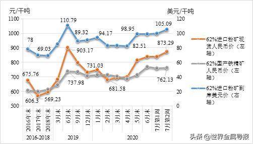 独家!2020年上半年中国钢铁市场分析与下半年预测