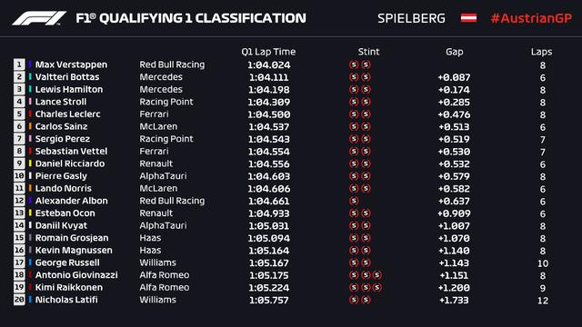 F1奥地利排位赛:梅赛德斯遥遥领先 法拉利差距巨大