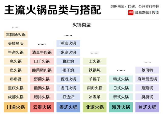 靠毛肚细分火锅市场,火锅加盟店10大品牌,如在蜀如何在川渝火锅红海中突围?