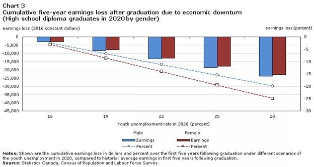 咋舌   今年毕业太难了,未来少赚2万5,迎头赶上要10年?