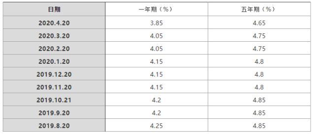 是否把房贷调整为浮动利率?近期贷款市场报价利率变动一览表