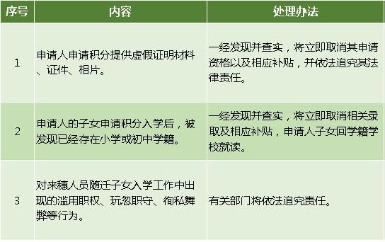 最新!2020广州海珠区积分入学申请指南!