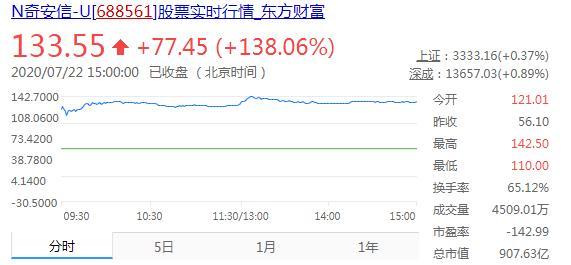 初战告捷,大涨138%,市值超900亿,国内网安科创板第一股来了