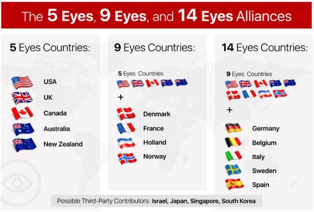 """""""五眼联盟""""变""""反华联盟"""",日本求加入成第六只眼"""