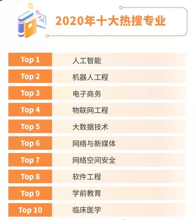 2020 年高考十大热搜专业,人工智能和机器人工程专业榜上有名