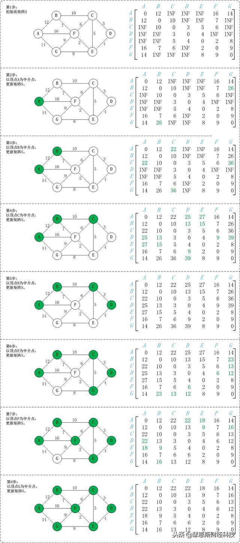 有向图的最短路径——Floyd算法(简单的计算机学习)