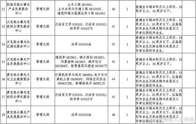 事业编,2020年洛阳市西工区公开招聘全供事业单位工作人员50名