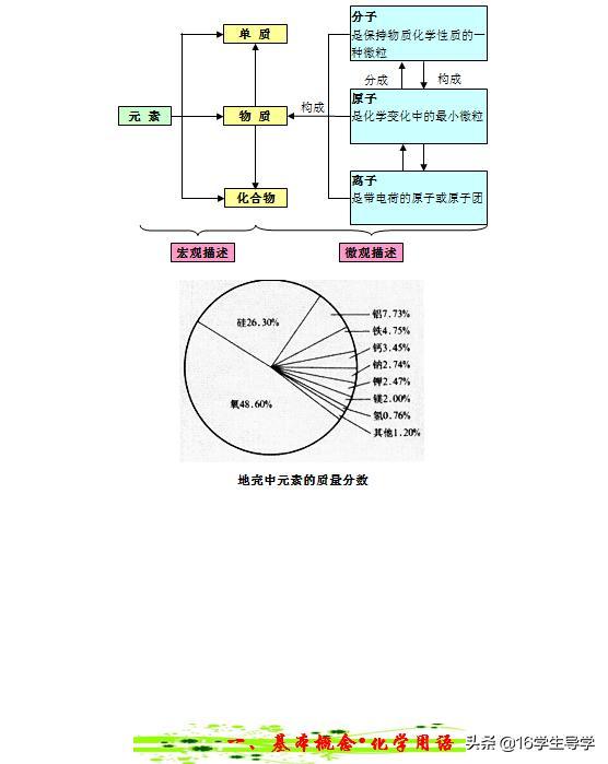 初中化学各单元思维导图