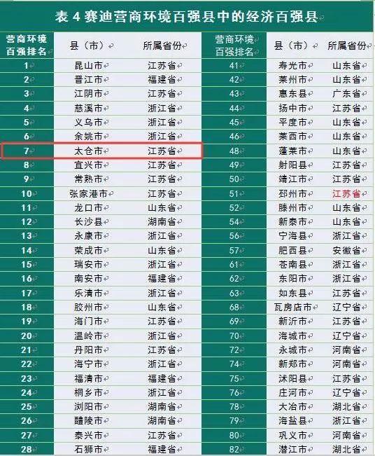 """再次强势上榜  今天起,请叫太仓""""双百县"""""""