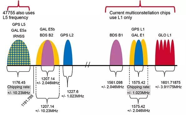 BCM47755芯片28nm实现分米级定位 海凌科提供优秀GPS模块方案