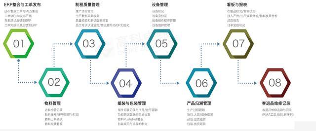 MES工業4.0智能制造核心,系統上線之前要做哪些測試?