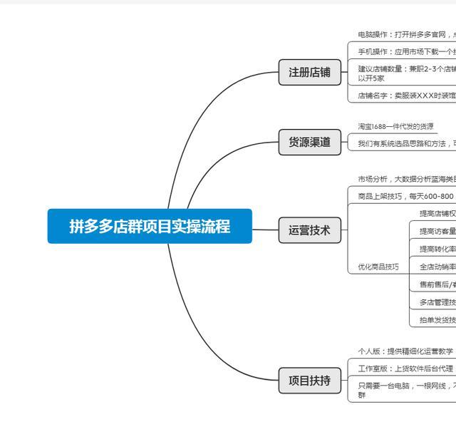 拼多多无货源店群,只需要软件采集上货就可以吗?应该如何经营店铺呢?(图6)