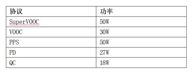 体积全球最小,兼容主流协议!OPPO 50W饼干超闪充电器抢先体验