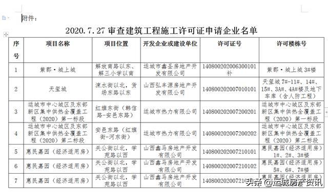 运城房产动态(7.27-8.2)
