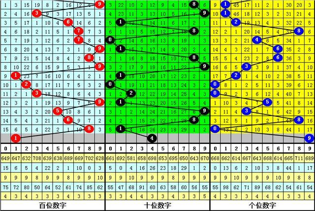 2020163期享乐福彩3D推荐:心水独胆参考9,直选关注小小大