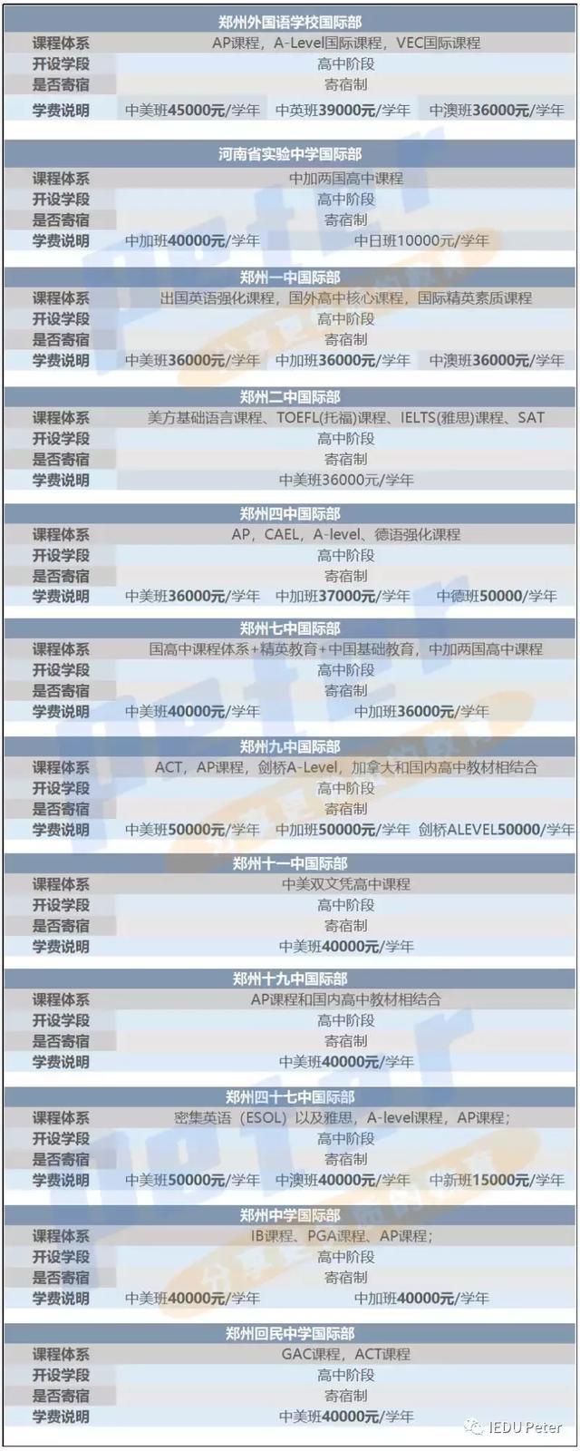 2019丨郑州市国际学校学费及课程设置(公立国际高中)