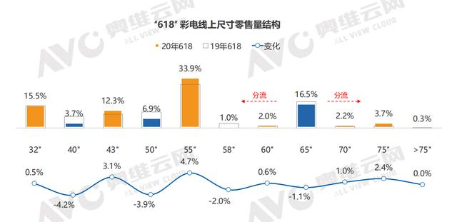 1-5月彩电零售下滑14.8%  三季度或迎来小高峰