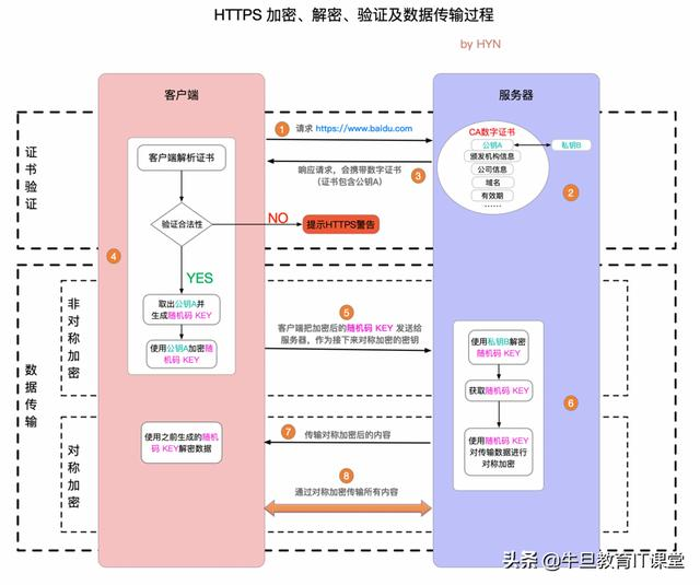 HTTPS 详解(一):附带精美详尽的 HTTPS 原理图