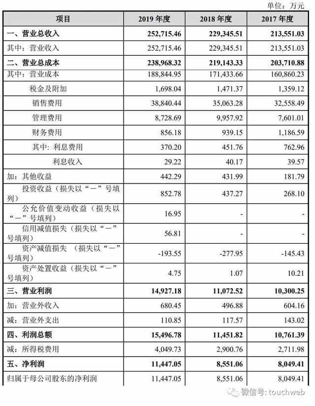 国光连锁上交所上市:市值33亿 胡金根家族色彩浓厚