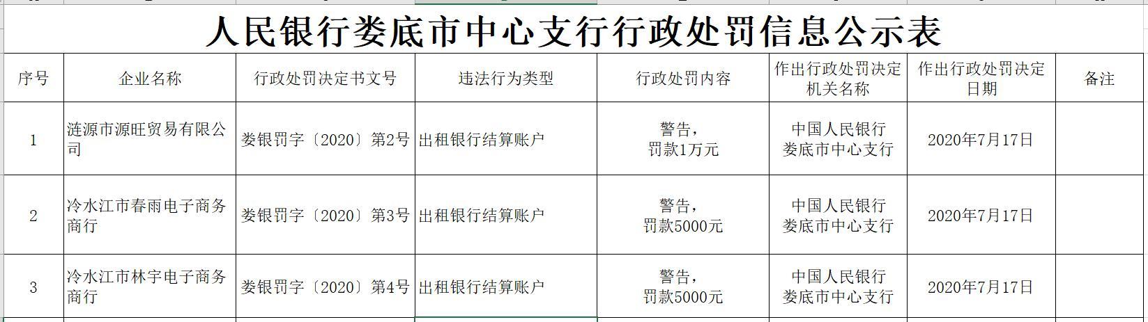 """三家公司因""""出租银行结算账户""""领央行罚单"""