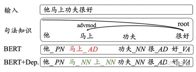 中文分词最佳记录刷新,两大模型分别解决中文分词及词性标注问题