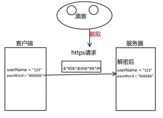 通俗理解HTTPS
