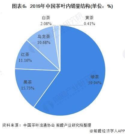 2020年中国茶叶行业市场现状与发展趋势分析