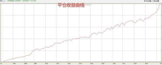 为什么越来越多的人开始做期货量化交易?