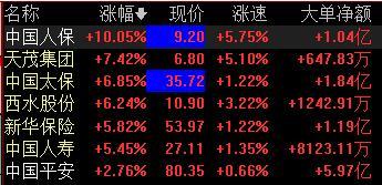 保险板块午后强势拉升,中国人保直线封板