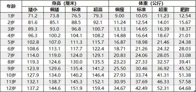 孩子身高体重表对照表