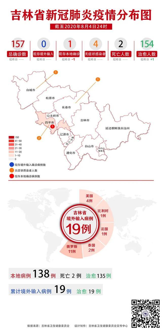 吉林省疫情动态及趋势图示(2020年8月5日公布)